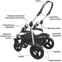Запчасти для детских колясое <nobr>от 100 руб</nobr>